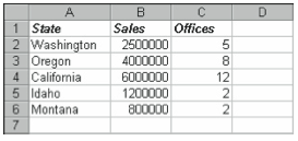 Figure 3-27. A worksheet of fictitious sales by state data.