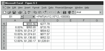 Figure 6-3. The data table after calculating the what-if formula for each of the input values.