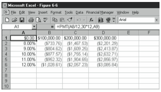Figure 6-6. The data table after you calculate the what-if formula for each of the input values.